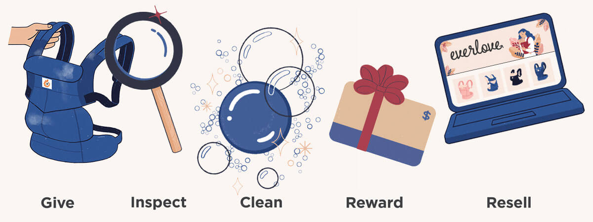 Everlove - How it works - Give Inspect Clean Reward Resell